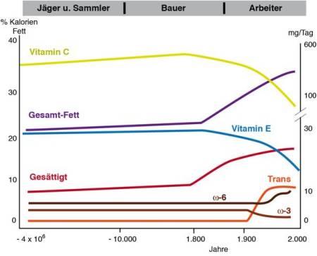 Historie Fettsäuren (Pharmakon) 2014-09
