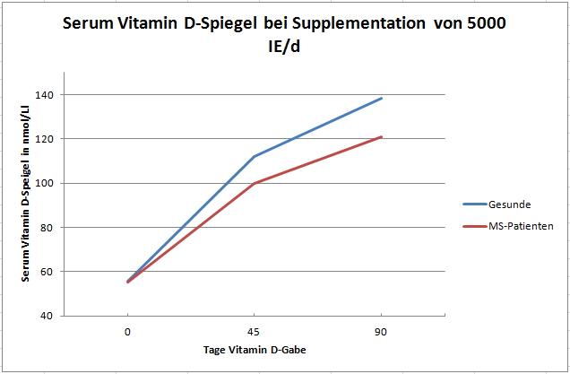 Serum Vitamin D Spiegel reduzierte Antwort 2015-09