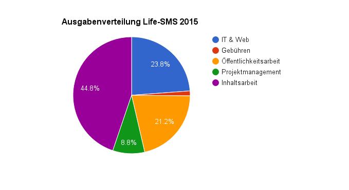 Ausgabenverteilung Life-S 2015