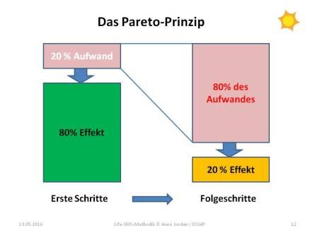 Das Paretoprinzip