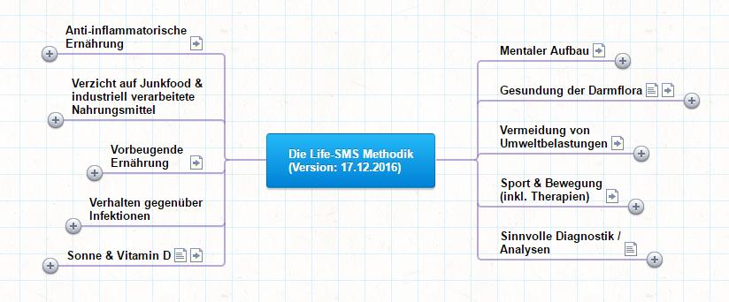 Zur Life-SMS Mindmap